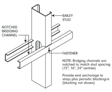notched channel bridging